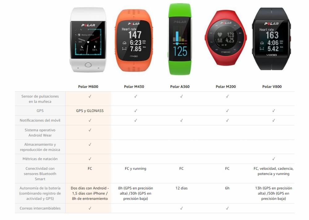 79f11fde1630 Comprar Polar M600 OFERTA y Precio Barato ◅ Sólo en smartwatch GPS ...